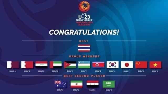 สรุป 16 ทีมที่ผ่านเข้ารอบสุดท้ายศึกยู-23 ชิงแชมป์เอเชีย 2020
