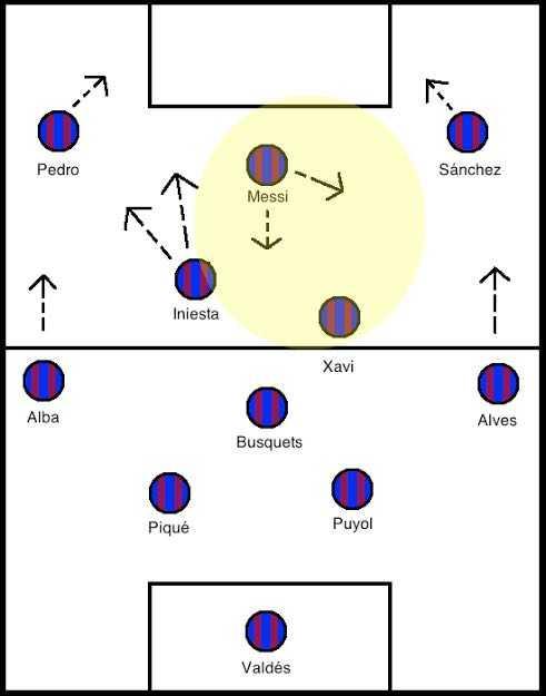 ข่าวฟุตบอล- False 9 แผนฟุตบอลเปลี่ยนโลก